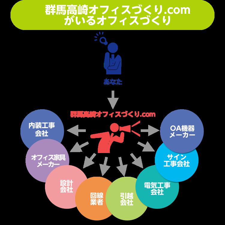 群馬高崎オフィス作り.comのオフィスづくり